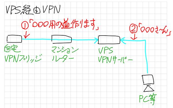 best macos vpn client